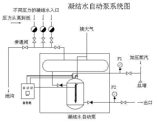 疏水自动加压器说明 (一)性能及特点 疏水自动加压器(冷凝水自动泵)是一种新型凝结水输送装置,结构简单,不用电机作动力自动启停,运行可靠,使用维修方便。与常规以水泵为动力的凝结水回收装置相比运行费用低,具有较好的节能效果,值得推广。它具有以下特点: 1、 凝结水自动加压器无泵无电机,以蒸汽或压缩空气为动力,自动进行冷凝水回收。 2、 凝结水自动加压器能加压0~170无腐蚀清洁液体。可在多种条件下把凝结水加压送回锅炉房或再利用,从而大幅度提高回水率和充分利用二次蒸汽。一般情况下可节约蒸汽14~22%,若以